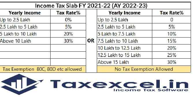 Income tax benefits are available for education. With Auto-Fill Income Tax Preparation Software in Excel All in One for the Govt and Non-Govt Employees for the F.Y.2021-22